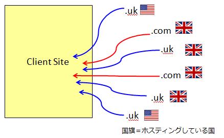 Google.uk対策の場合