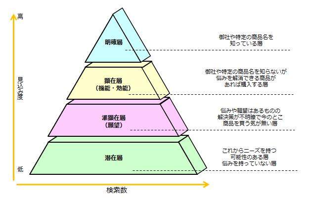 英語キーワードマーケティングピラミッド