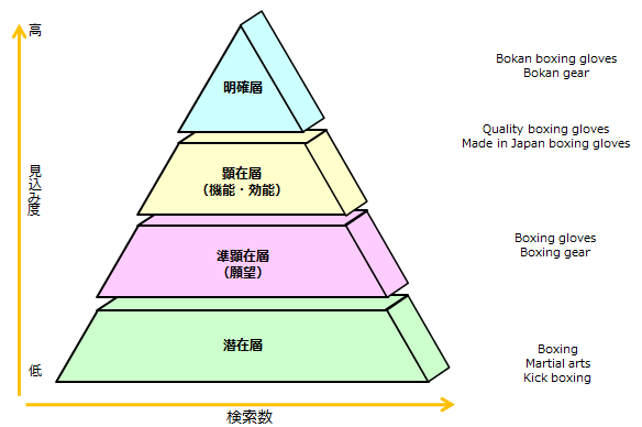 海外WEBマーケティングのピラミッド