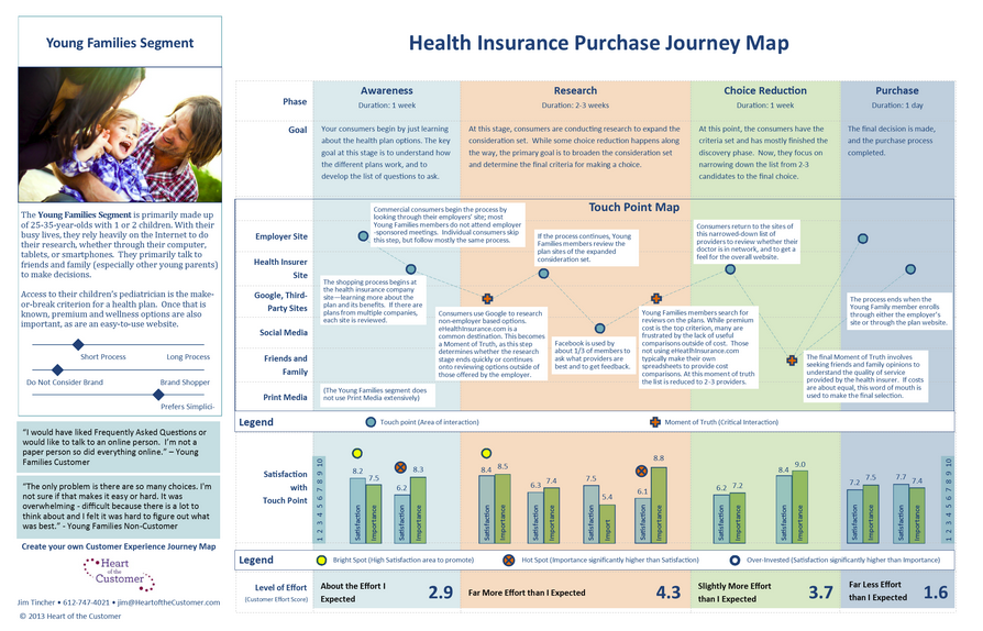 health insurance purachasce journey map