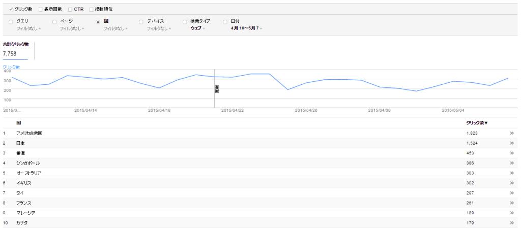 国別の検索クエリデータの比較