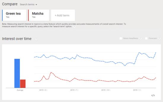 Google -trends