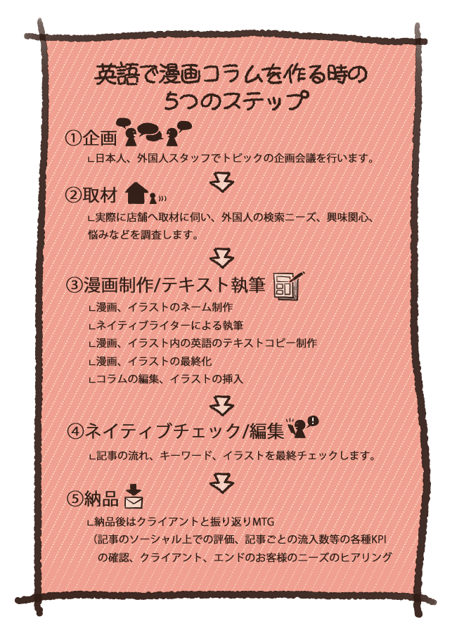 英語漫画コンテンツの作成ステップ