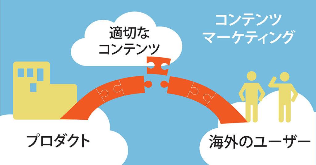 コンテンツマーケティングはユーザーとプロダクトの架け橋の役割を果たしている