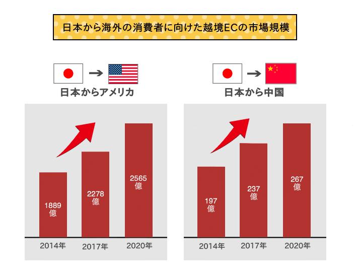 日本から海外の消費者に向けた越境ECの市場規模の推移