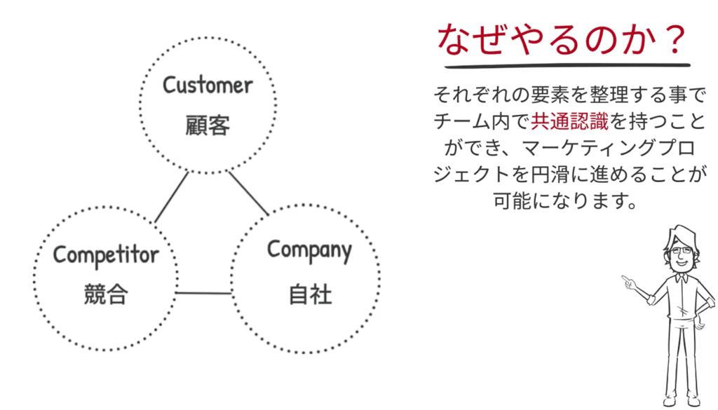 自社、競合、市場の3要素を整理