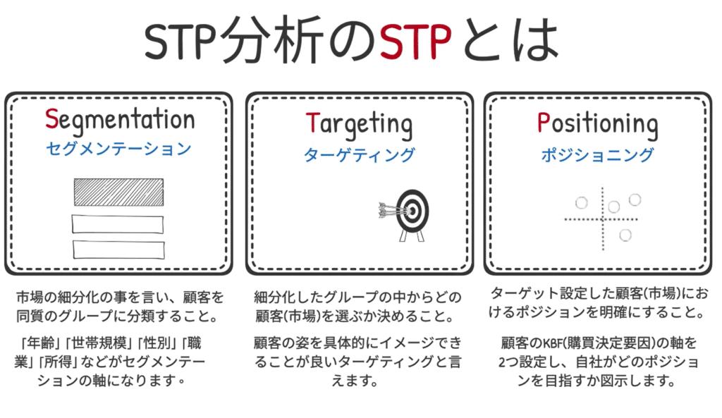 STP分析の解説