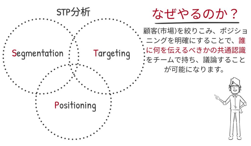 何故、STP分析をするのか?