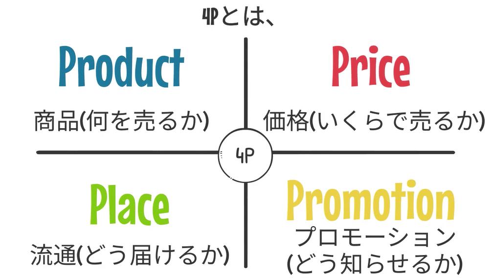 4Ph商品、価格、流通、広告の4つの要素で構成されています。