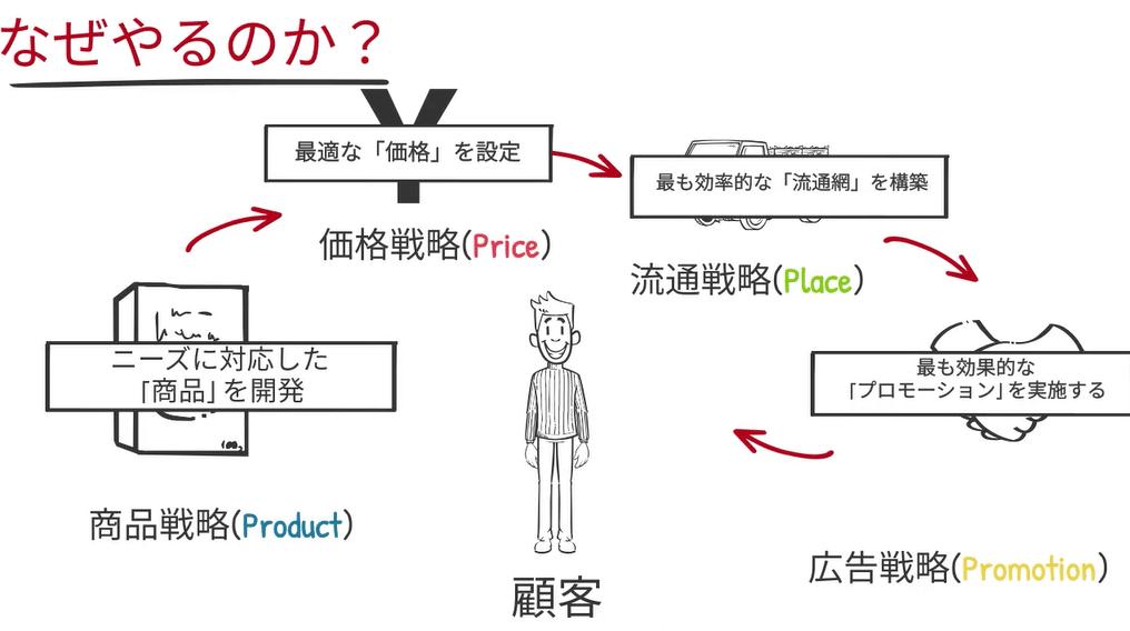 商品戦略、価格戦略、流通戦略、広告戦略